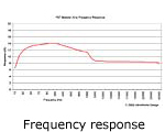 Fet frequency response curve
